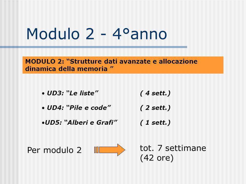 Modulo 2 - 4°anno MODULO 2: Strutture dati avanzate e allocazione dinamica della memoria UD3: Le liste( 4 sett.) UD4: Pile e code( 2 sett.) UD5: Alber