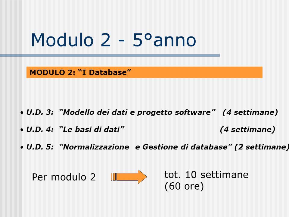Modulo 2 - 5°anno MODULO 2: I Database U.D. 3: Modello dei dati e progetto software (4 settimane) U.D. 4: Le basi di dati (4 settimane) U.D. 5: Normal