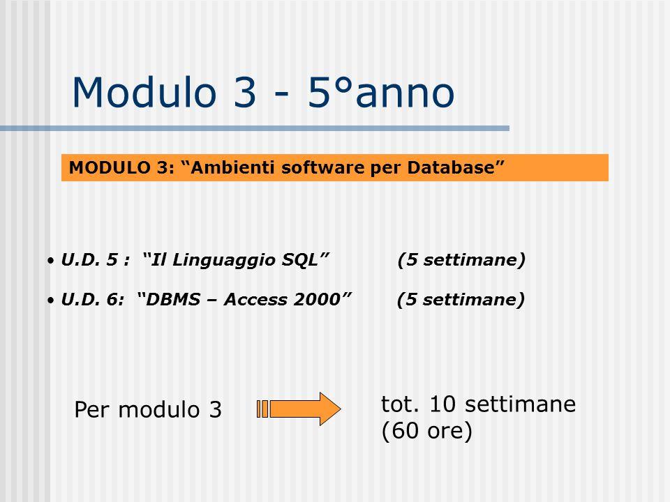 Modulo 3 - 5°anno MODULO 3: Ambienti software per Database U.D. 5 : Il Linguaggio SQL (5 settimane) U.D. 6: DBMS – Access 2000 (5 settimane) tot. 10 s