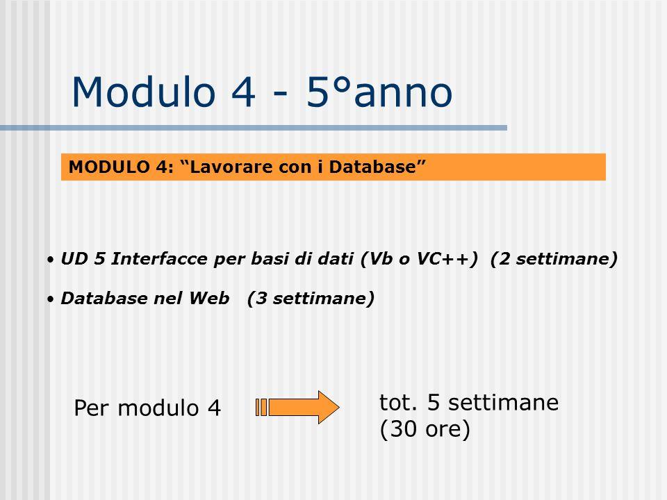Modulo 4 - 5°anno MODULO 4: Lavorare con i Database UD 5 Interfacce per basi di dati (Vb o VC++) (2 settimane) Database nel Web (3 settimane) tot. 5 s