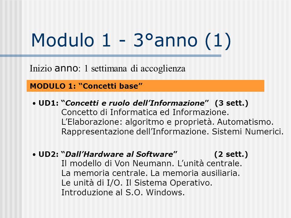 Modulo 1 - 3°anno (1) Inizio anno : 1 settimana di accoglienza MODULO 1: Concetti base UD2: DallHardware al Software (2 sett.) Il modello di Von Neuma