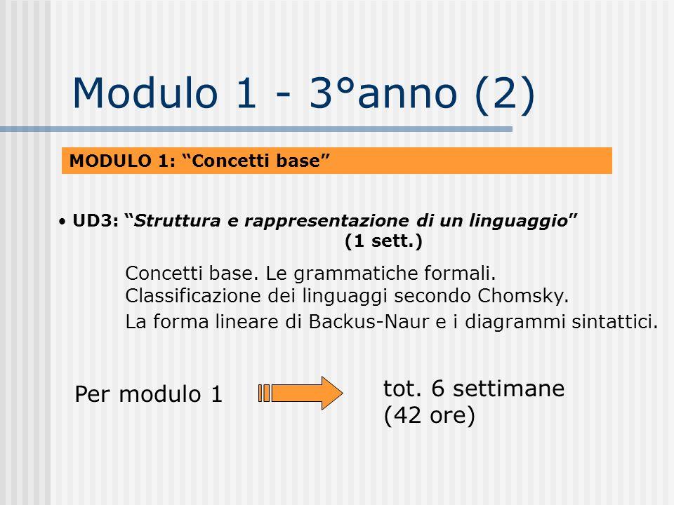 Modulo 1 - 3°anno (2) tot. 6 settimane (42 ore) Per modulo 1 UD3: Struttura e rappresentazione di un linguaggio (1 sett.) Concetti base. Le grammatich