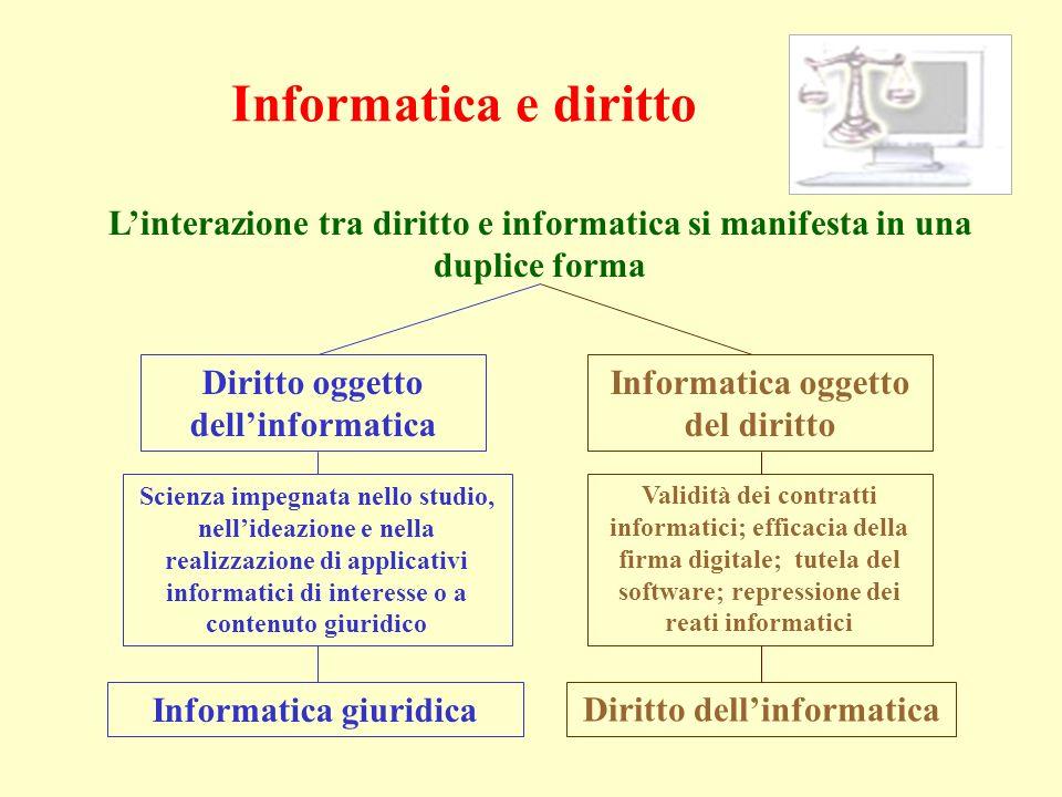 Linterazione tra diritto e informatica si manifesta in una duplice forma Informatica oggetto del diritto Diritto oggetto dellinformatica Diritto delli