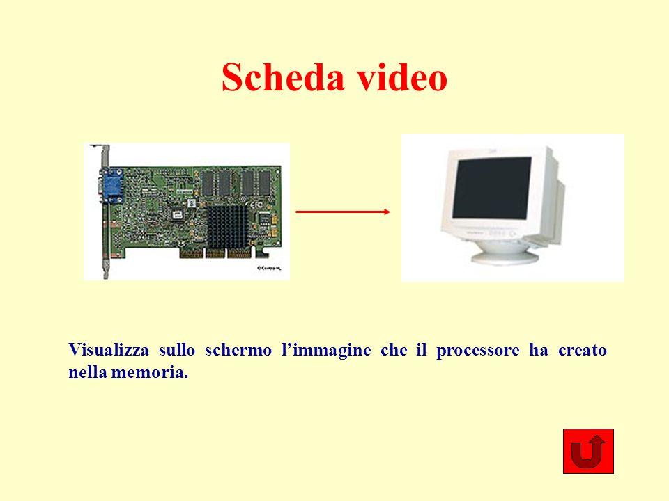 Scheda video Visualizza sullo schermo limmagine che il processore ha creato nella memoria.