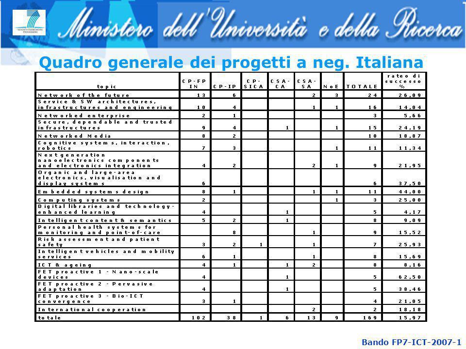 Quadro generale dei progetti a neg. Italiana Bando FP7-ICT-2007-1