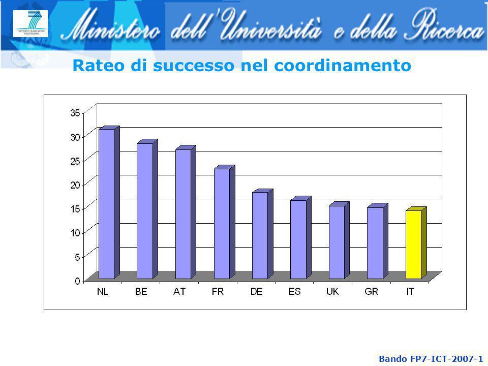 Rateo di successo nel coordinamento Bando FP7-ICT-2007-1
