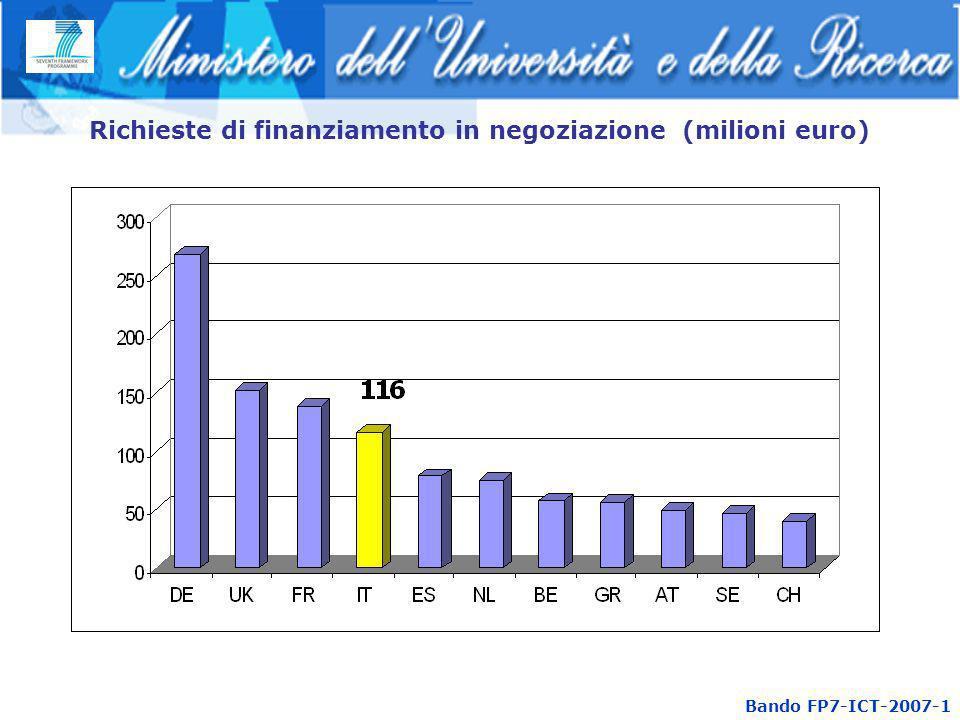Richieste di finanziamento in negoziazione (milioni euro) Bando FP7-ICT-2007-1