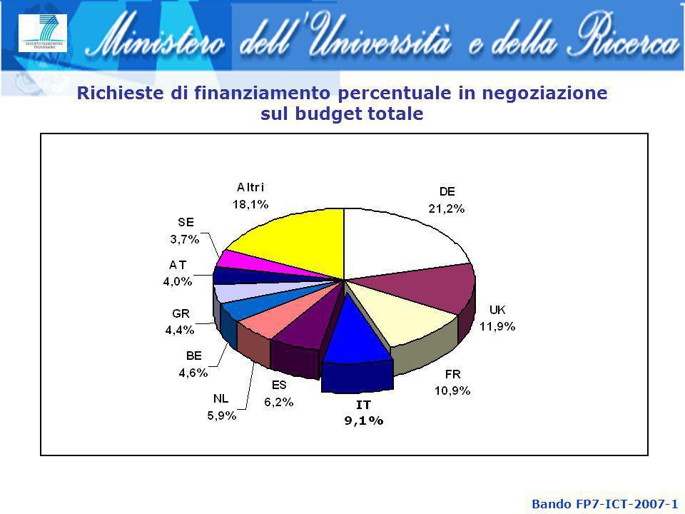 Richieste di finanziamento percentuale in negoziazione sul budget totale Bando FP7-ICT-2007-1