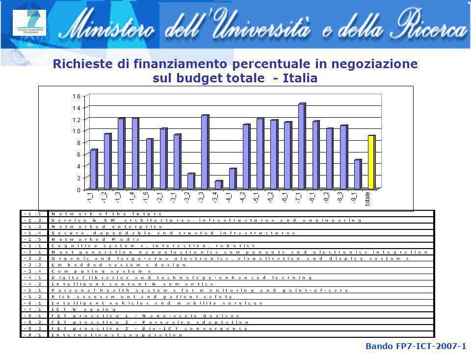 Richieste di finanziamento percentuale in negoziazione sul budget totale - Italia Bando FP7-ICT-2007-1