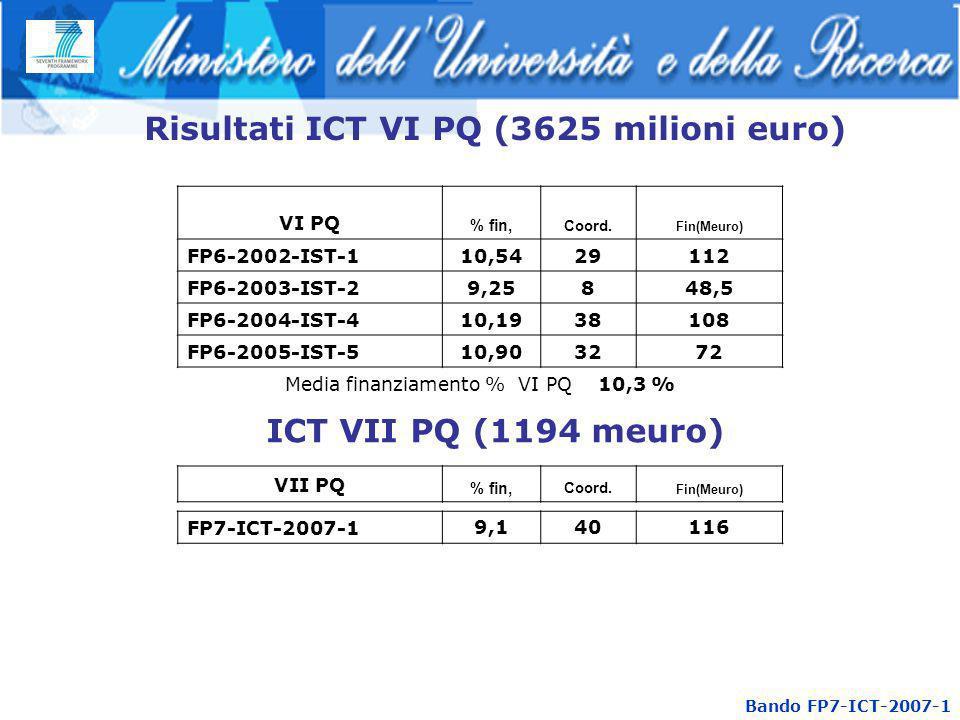 Risultati ICT VI PQ (3625 milioni euro) VI PQ % fin, Coord. Fin(Meuro) FP6-2002-IST-110,5429112 FP6-2003-IST-29,25848,5 FP6-2004-IST-410,1938108 FP6-2
