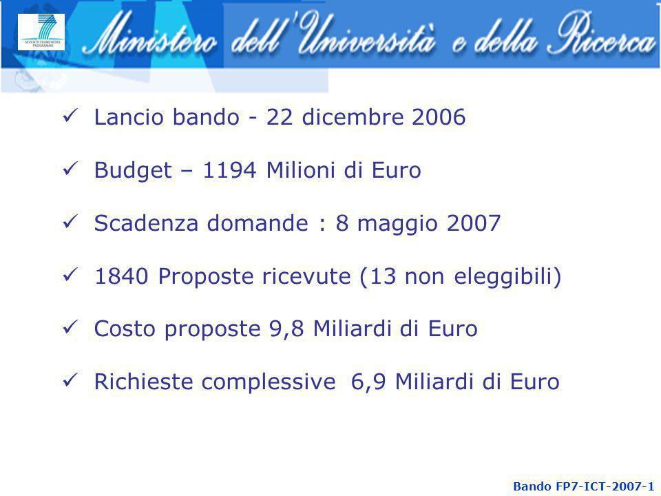 Bando FP7-ICT-2007-1 Lancio bando - 22 dicembre 2006 Budget – 1194 Milioni di Euro Scadenza domande : 8 maggio 2007 1840 Proposte ricevute (13 non eleggibili) Costo proposte 9,8 Miliardi di Euro Richieste complessive 6,9 Miliardi di Euro