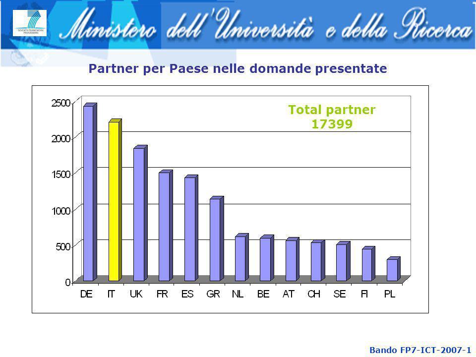 Bando FP7-ICT-2007-1 Partner per Paese nelle domande presentate Total partner 17399