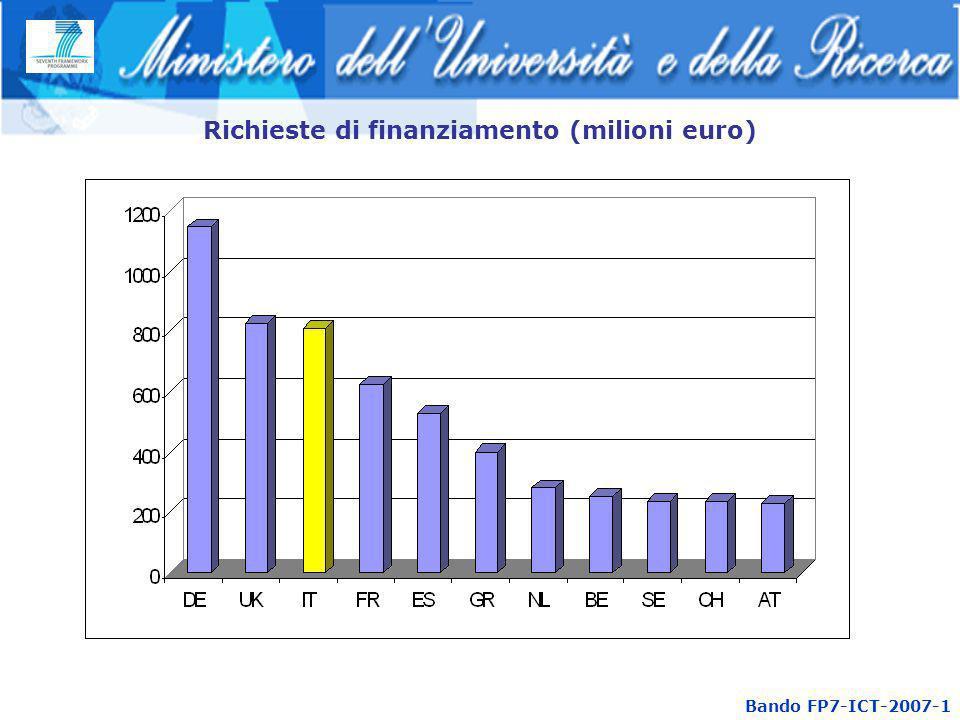 Bando FP7-ICT-2007-1 Richieste di finanziamento (milioni euro)