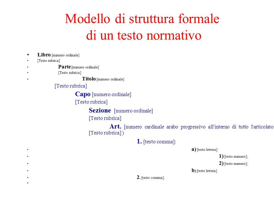 Modello di struttura formale di un testo normativo LibroLibro [numero ordinale] [Testo rubrica] Parte Parte [numero ordinale] [Testo rubrica] Titolo T
