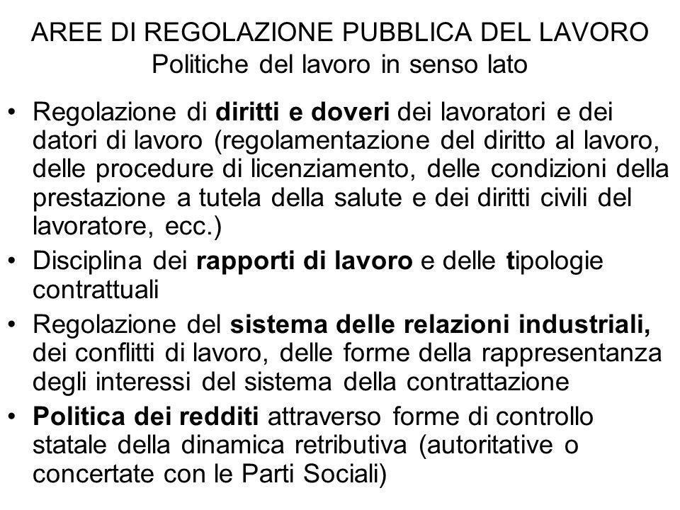 AREE DI REGOLAZIONE PUBBLICA DEL LAVORO Politiche del lavoro in senso lato Regolazione di diritti e doveri dei lavoratori e dei datori di lavoro (rego