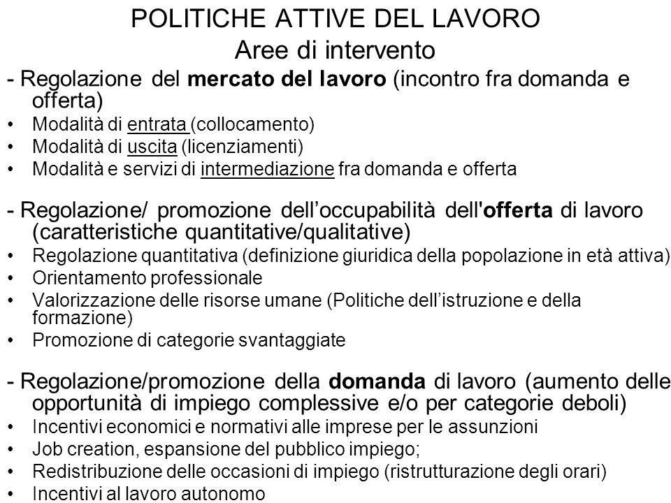 POLITICHE ATTIVE DEL LAVORO Aree di intervento - Regolazione del mercato del lavoro (incontro fra domanda e offerta) Modalità di entrata (collocamento