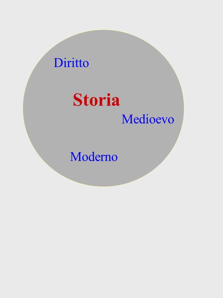 Storia Diritto Medioevo Moderno