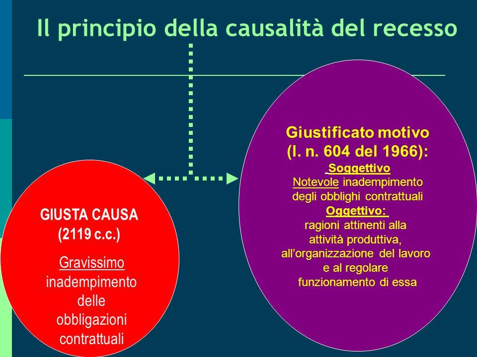 (I) I LIMITI SOSTANZIALI Il licenziamento come recesso vincolato LA GIUSTA CAUSA CAMBIA FUNZIONE Non più finalizzata al mero riconoscimento del preavv