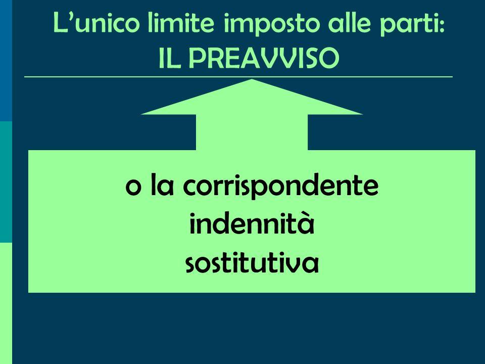 Lunico limite imposto alle parti: IL PREAVVISO o la corrispondente indennità sostitutiva