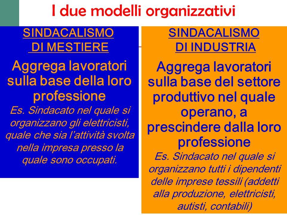 I due modelli organizzativi Aggrega lavoratori sulla base della loro professione Es. Sindacato nel quale si organizzano gli elettricisti, quale che si