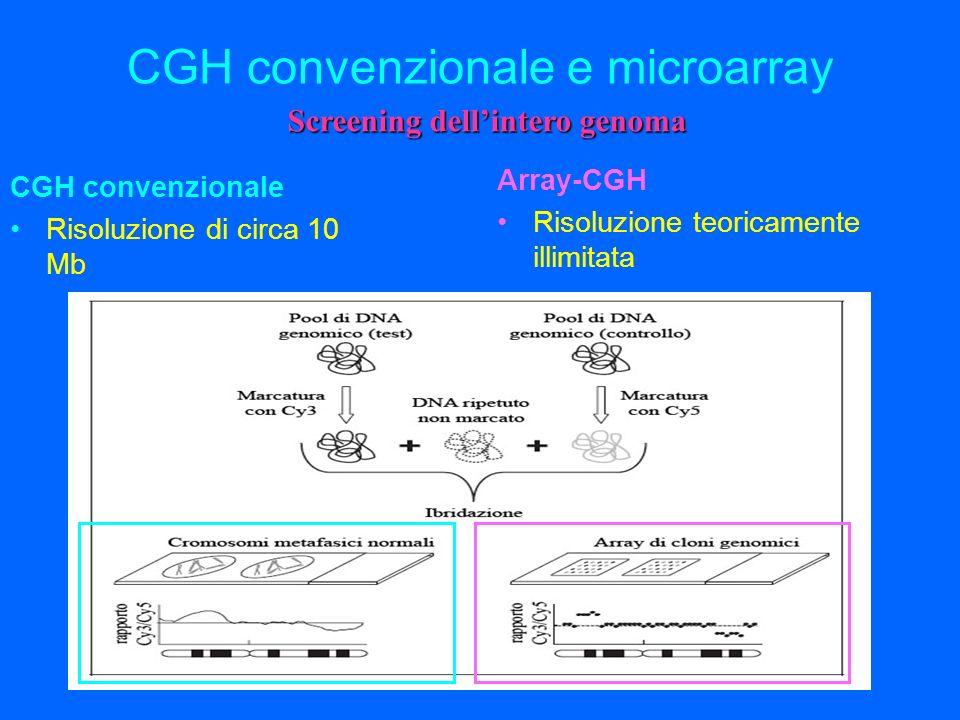 CGH convenzionale e microarray CGH convenzionale Risoluzione di circa 10 Mb Array-CGH Risoluzione teoricamente illimitata Screening dellintero genoma