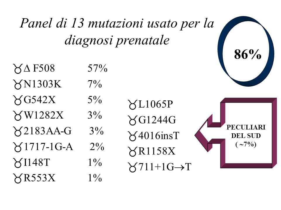 Panel di 13 mutazioni usato per la diagnosi prenatale _ F508 57% _ N1303K 7% _ G542X 5% _ W1282X 3% _ 2183AA-G 3% _ 1717-1G-A 2% _ I148T 1% _ R553X 1%