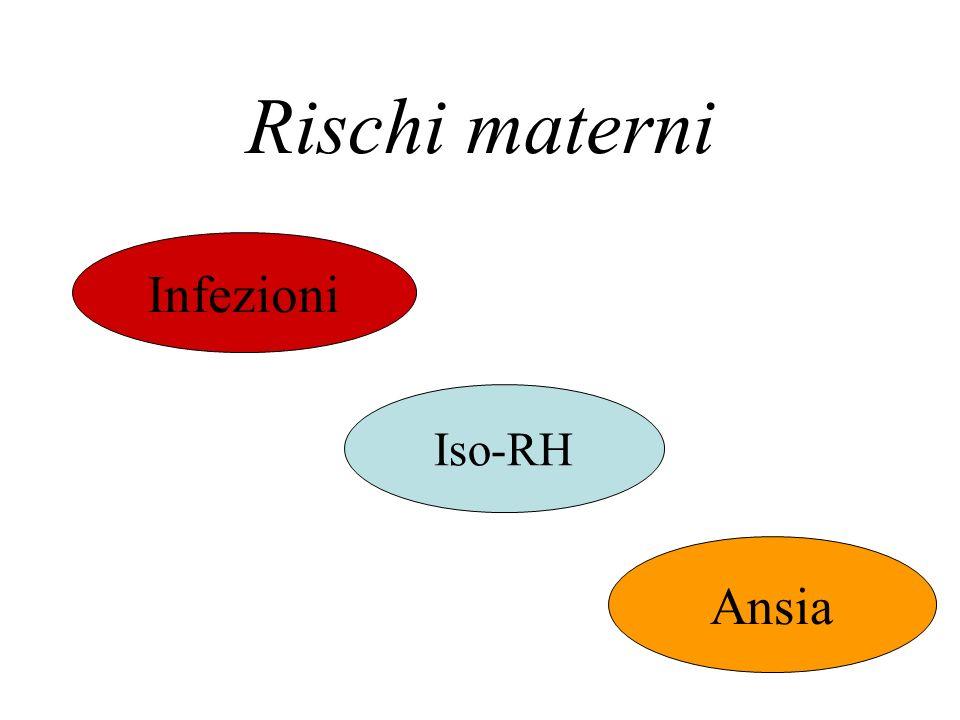Rischi materni Infezioni Iso-RH Ansia