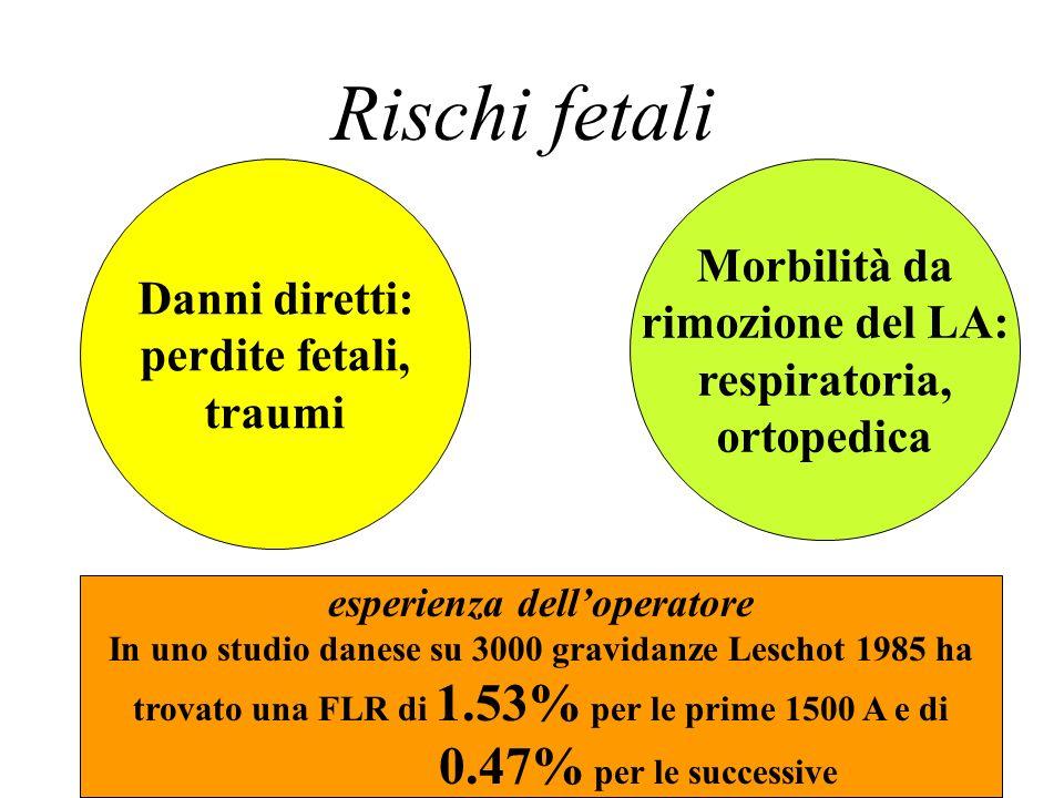 Rischi fetali Danni diretti: perdite fetali, traumi Morbilità da rimozione del LA: respiratoria, ortopedica esperienza delloperatore In uno studio dan