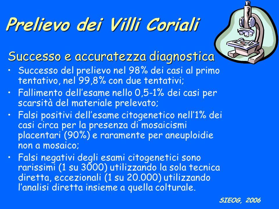 Prelievo dei Villi Coriali Successo e accuratezza diagnostica Successo del prelievo nel 98% dei casi al primo tentativo, nel 99,8% con due tentativi;