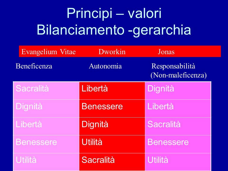 Principi – valori Bilanciamento -gerarchia SacralitàLibertàDignità BenessereLibertà DignitàSacralità BenessereUtilitàBenessere UtilitàSacralitàUtilità