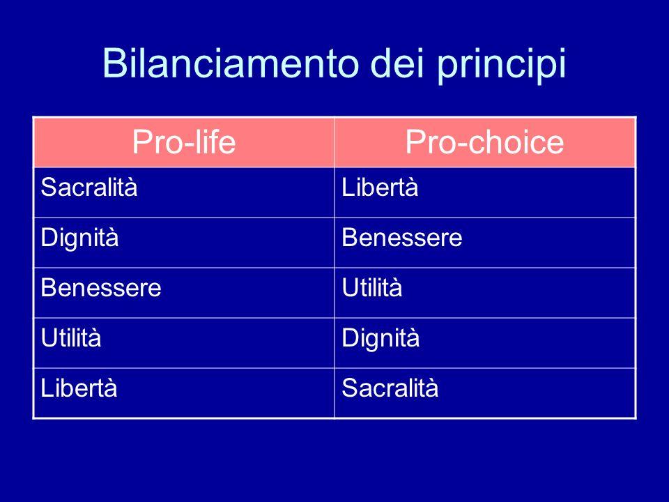 Bilanciamento dei principi Pro-lifePro-choice SacralitàLibertà DignitàBenessere Utilità Dignità LibertàSacralità