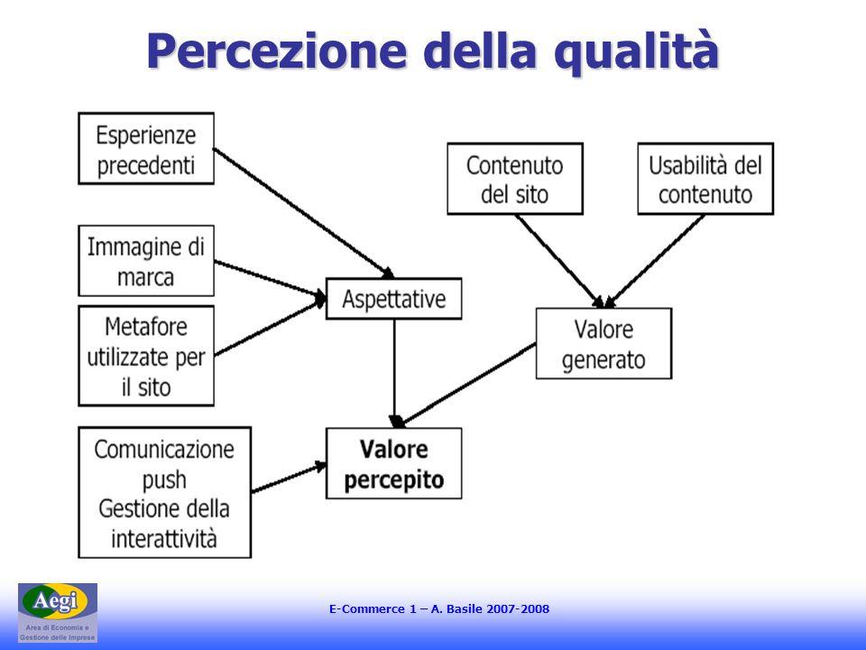 E-Commerce 1 – A. Basile 2007-2008 Percezione della qualità