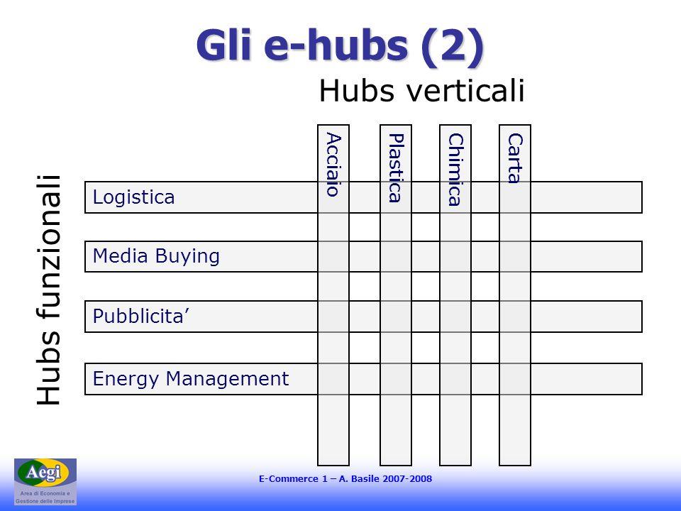 E-Commerce 1 – A. Basile 2007-2008 Gli e-hubs (2) Hubs funzionali Logistica Energy Management Pubblicita Media Buying CartaAcciaioPlasticaChimica Hubs