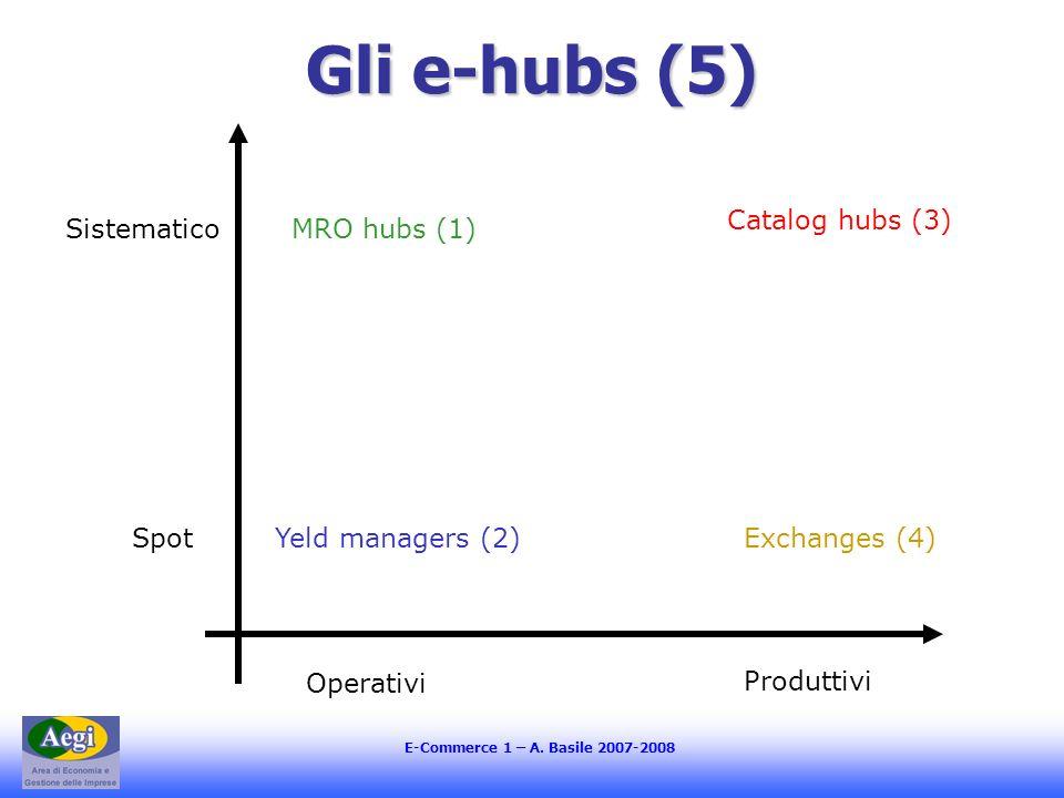 E-Commerce 1 – A. Basile 2007-2008 Gli e-hubs (5) Operativi Produttivi Spot SistematicoMRO hubs (1) Yeld managers (2) Catalog hubs (3) Exchanges (4)