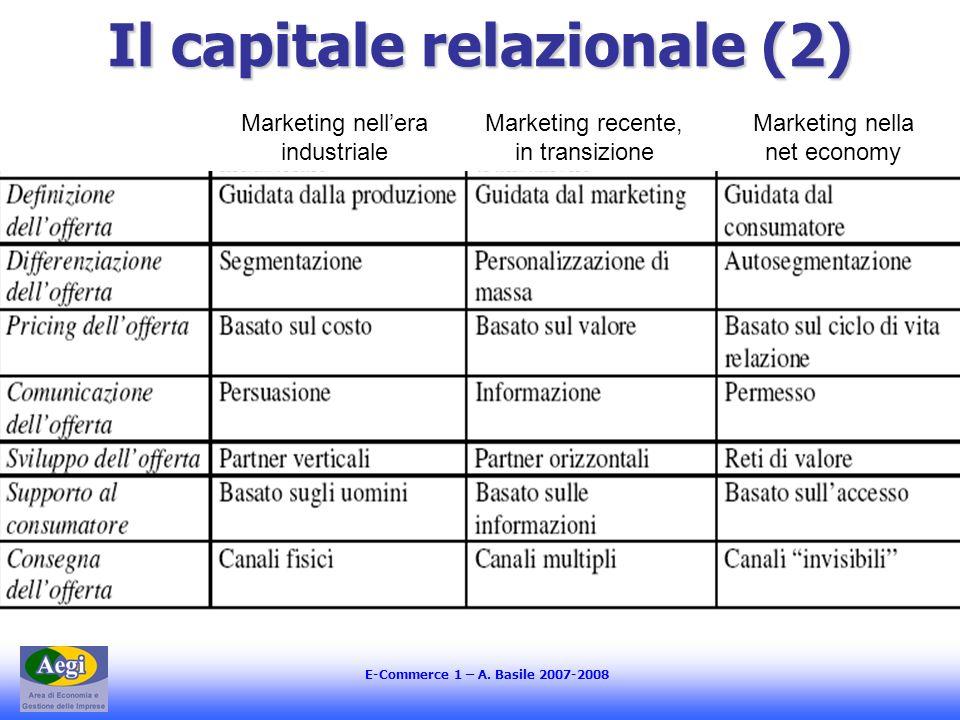 E-Commerce 1 – A. Basile 2007-2008 Il capitale relazionale (2) Marketing nellera industriale Marketing recente, in transizione Marketing nella net eco
