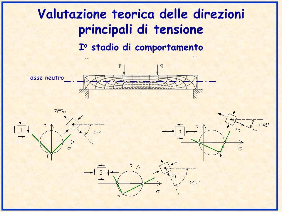 Valutazione teorica delle direzioni principali di tensione II o stadio di comportamento asse neutro .