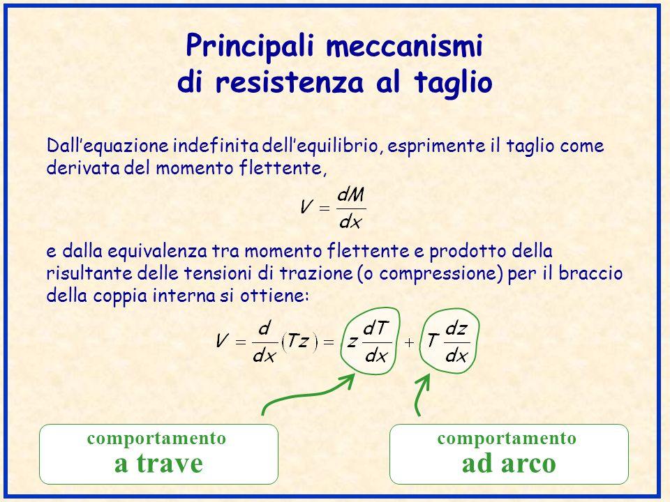 Introduzione del carico Appoggio indiretto Modello di traliccio e determinazione della zona dincrocio per una trave ad appoggio indiretto
