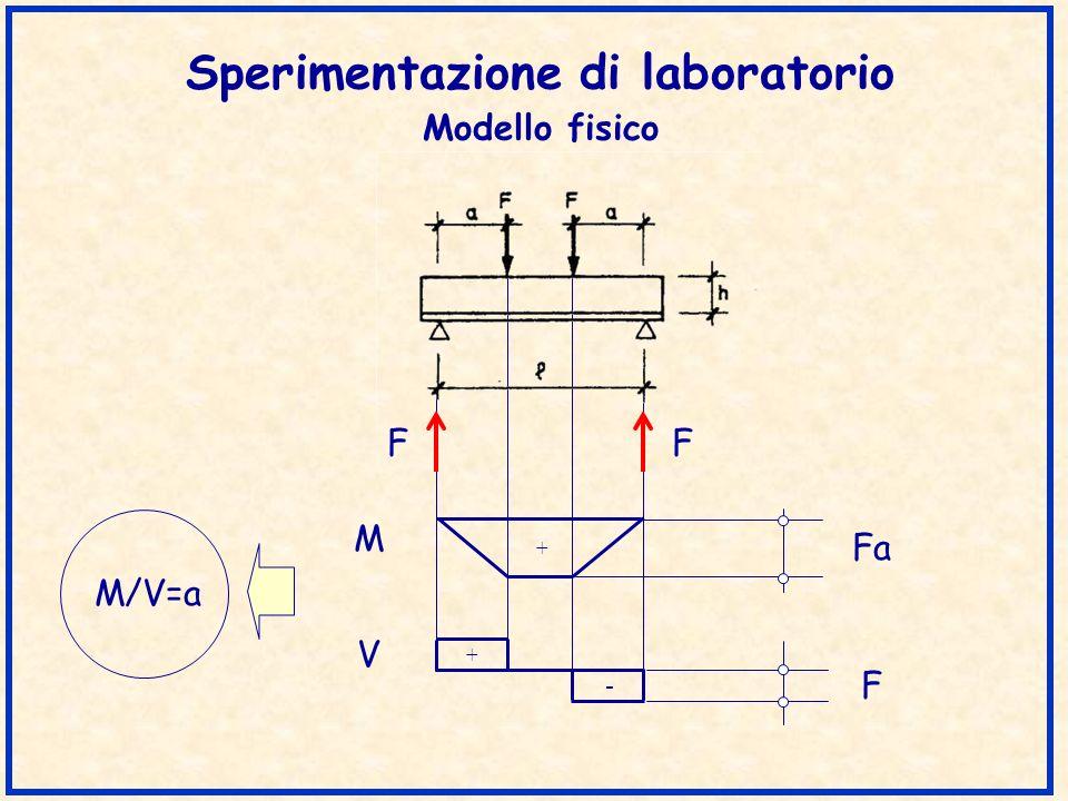 Metodo dellinclinazione variabile del traliccio Ipotesi Traliccio isostatico Diagonali in calcestruzzo incernierate nel corrente compresso ed inclinate di un angolo non superiore a 45°.
