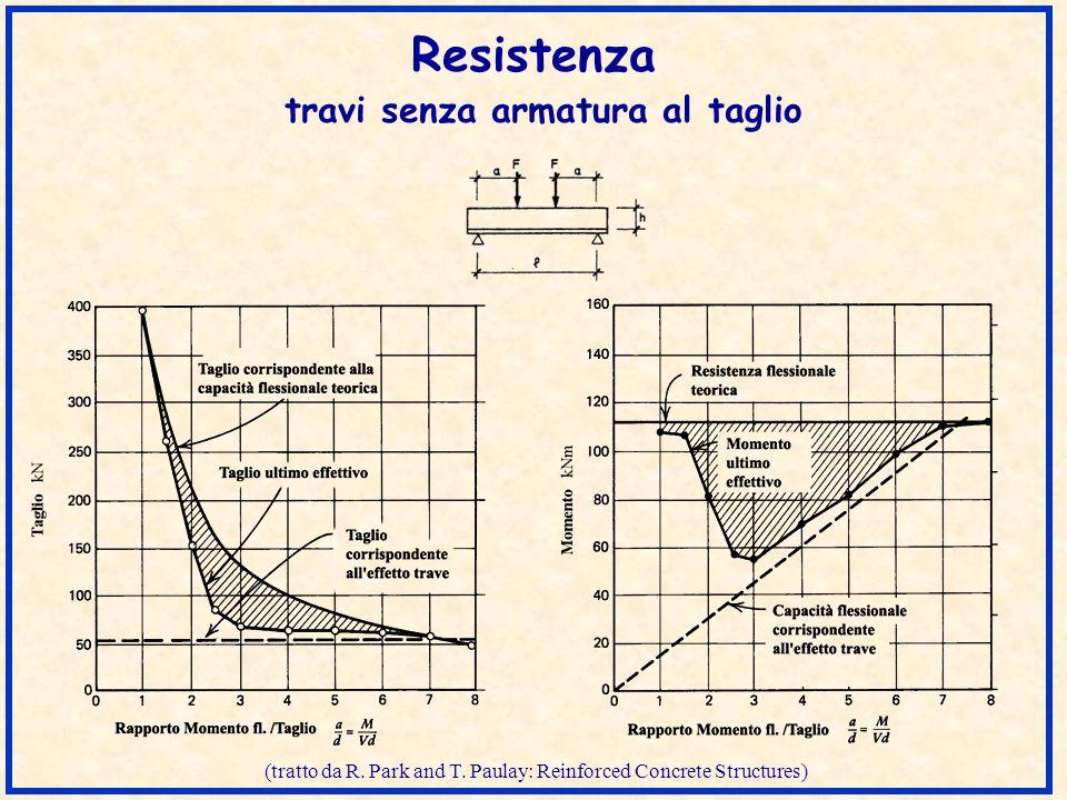 Sezione di stacco analisi della tensione La sezione del corrente è soggetta a sforzo normale di compressione ed a taglio.