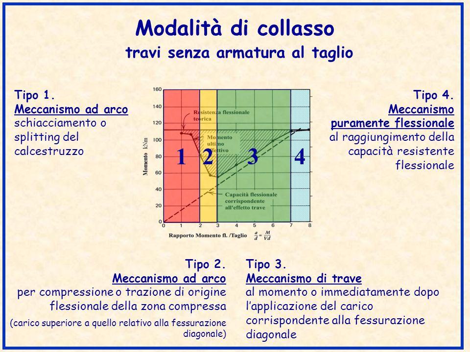 Modelli di fessurazione a collasso travi senza armatura al taglio a/d 1.0 1.5 2.0 2.5 3.0 1 1 1 2 2 Tipo collasso