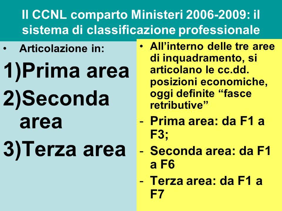 Il CCNL comparto Ministeri 2006-2009: il sistema di classificazione professionale Articolazione in: 1)Prima area 2)Seconda area 3)Terza area Allintern