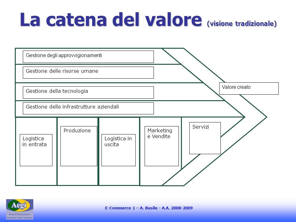 E-Commerce 1 – A. Basile - A.A. 2008-2009 La catena del valore (visione tradizionale) Gestione degli approvvigionamenti Gestione delle risorse umane G