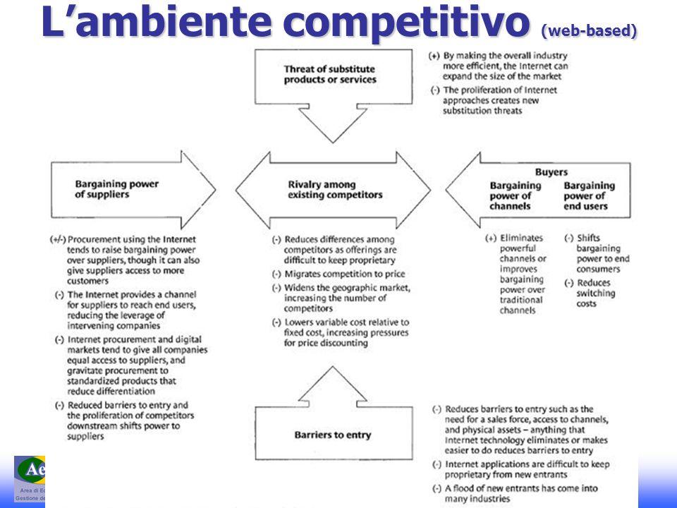 E-Commerce 1 – A. Basile - A.A. 2008-2009 Lambiente competitivo (web-based)