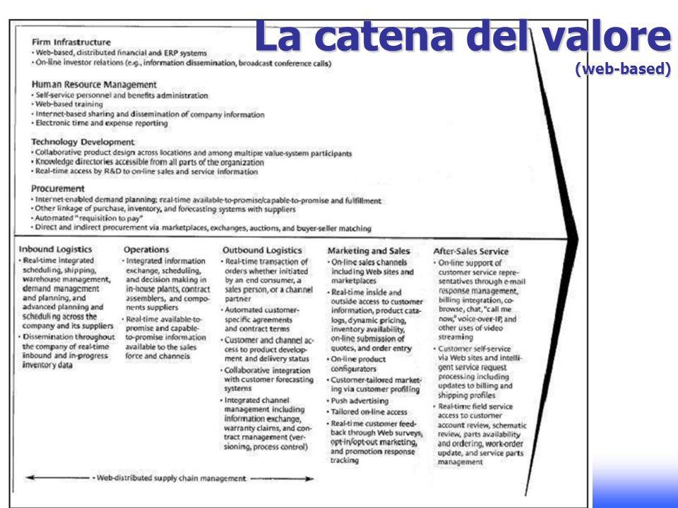 E-Commerce 1 – A. Basile - A.A. 2008-2009 La catena del valore (web-based)