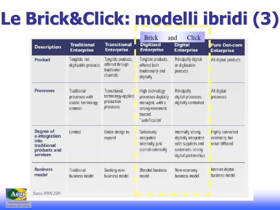 E-Commerce 1 – A. Basile - A.A. 2008-2009 Le Brick&Click: modelli ibridi (3)