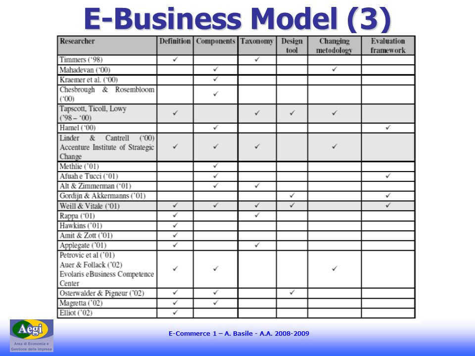 E-Commerce 1 – A. Basile - A.A. 2008-2009 E-Business Model (3)