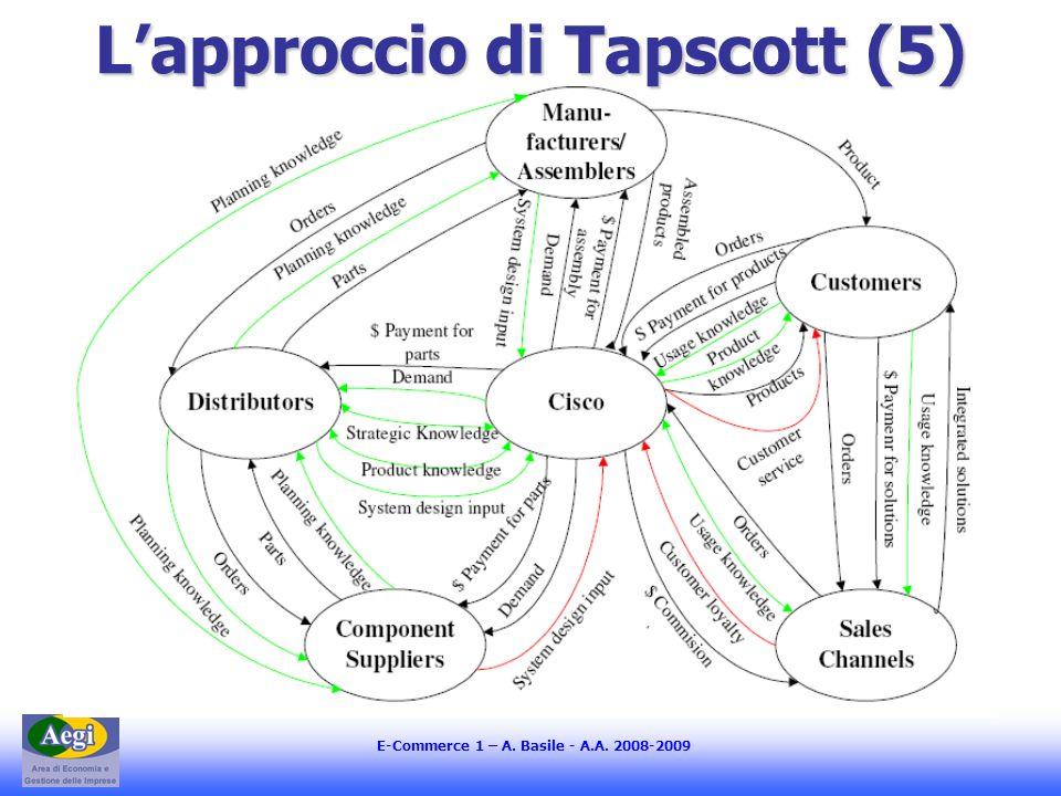 E-Commerce 1 – A. Basile - A.A. 2008-2009 Lapproccio di Tapscott (5)