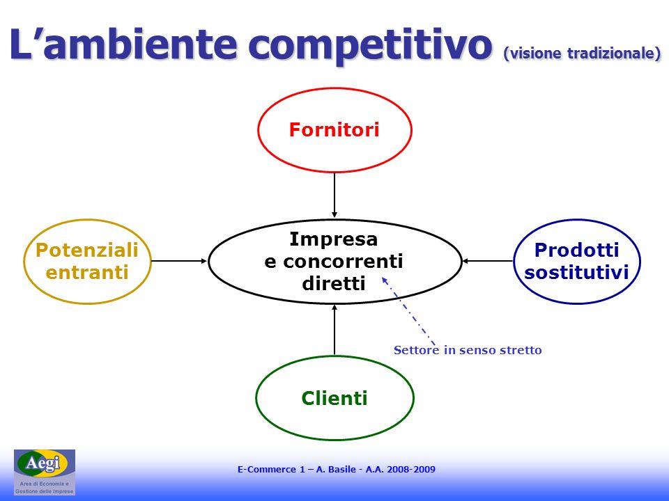 E-Commerce 1 – A. Basile - A.A. 2008-2009 Lambiente competitivo (visione tradizionale) Impresa e concorrenti diretti Fornitori Clienti Prodotti sostit