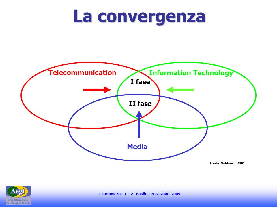 E-Commerce 1 – A. Basile - A.A. 2008-2009 ICT: settore-mercato-business ?