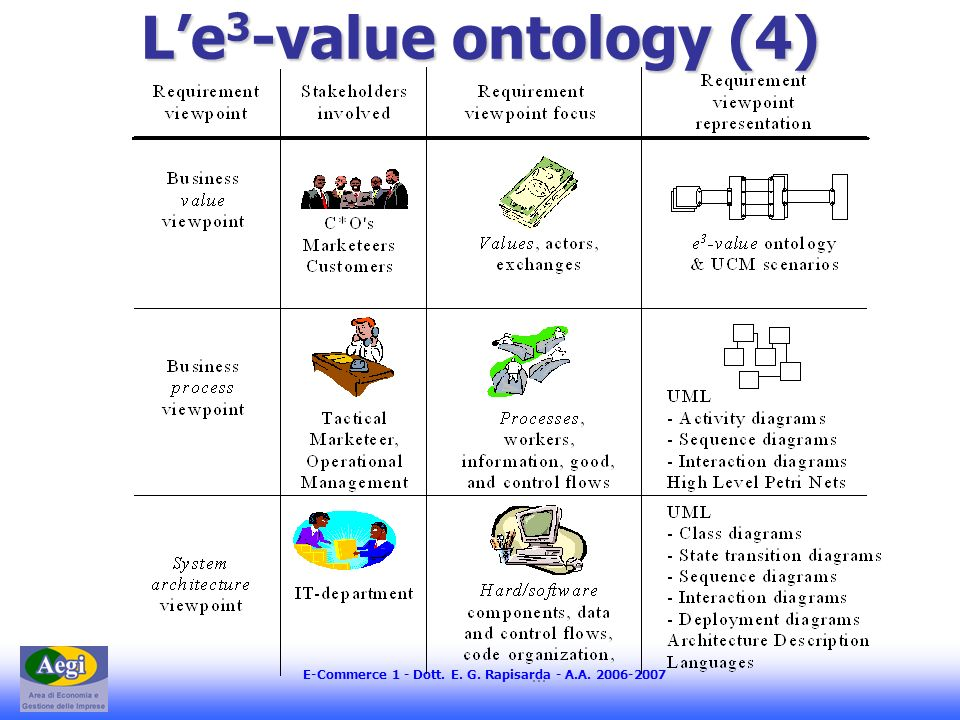 E-Commerce 1 - Dott. E. G. Rapisarda - A.A. 2006-2007 Le 3 -value ontology (4)